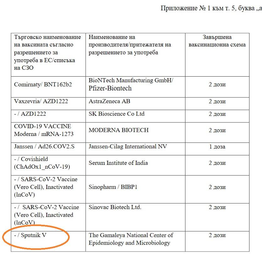 список вакцин которые признает Болгария